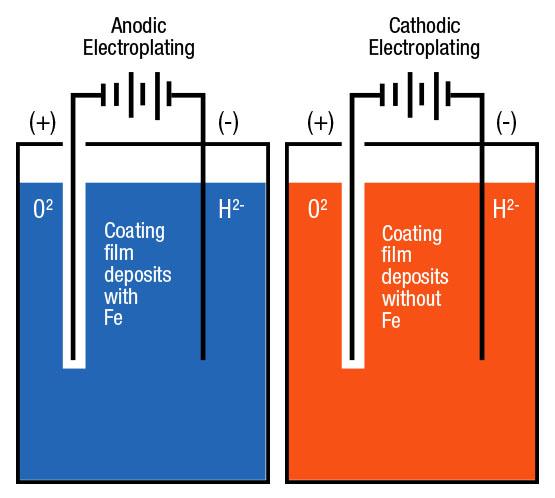 Anodic Electroplating Cathodic Electroplating